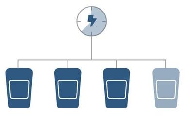 Statisk laststyring ChargeStorm Efa Elektro
